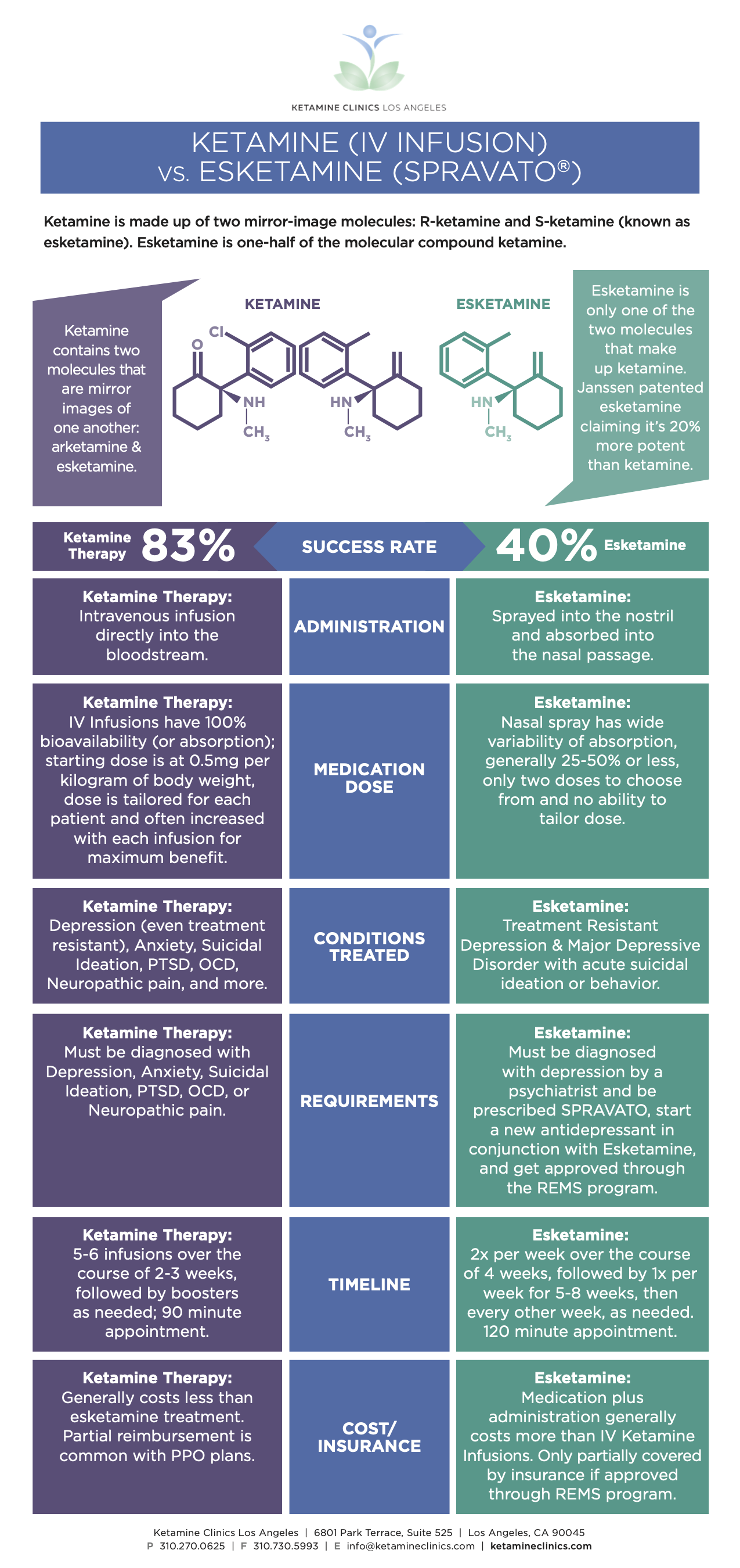 Ketamine v Esketamine Infographic